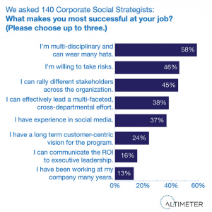 Altimer - Social Strategist