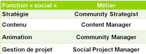 fonction du social - Community manager