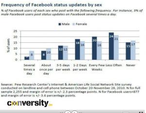 Femmes et Facebook
