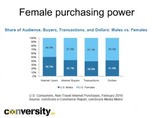 Pouvoir d'achat des femmes sur internet