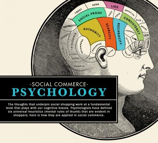 Infographie - la psychologie du Social Commerce
