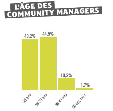 L'âge des community managers français