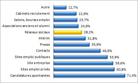 recrutement 2 0 le recrutement l 39 re du web en belgique m tiers du web. Black Bedroom Furniture Sets. Home Design Ideas