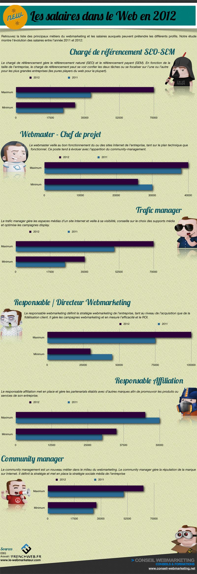 Combien gagne-t-on dans les métiers du web