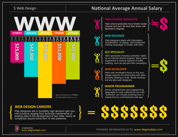 Salaires web