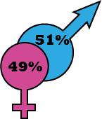 Proportions entre recruteurs hommes et femmes