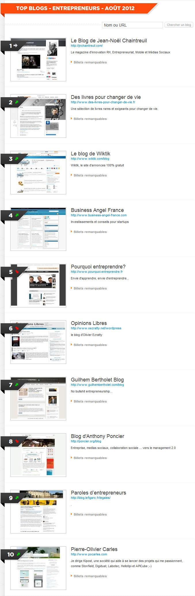 Les 10 meilleurs blogs dans le domaine de l'entrepreneuriat